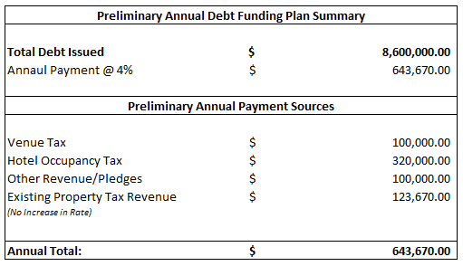 Dome Preliminary Annual Funding Plan