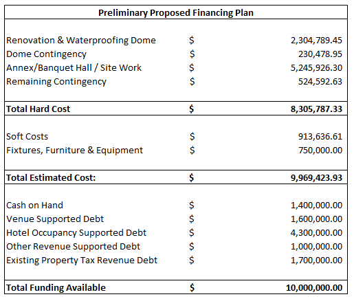 Dome Preliminary Financing Plan